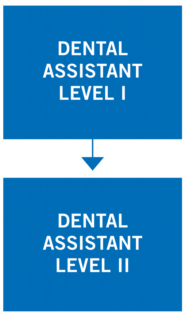 Dental Assistant Pathway Map: Level I to Level II