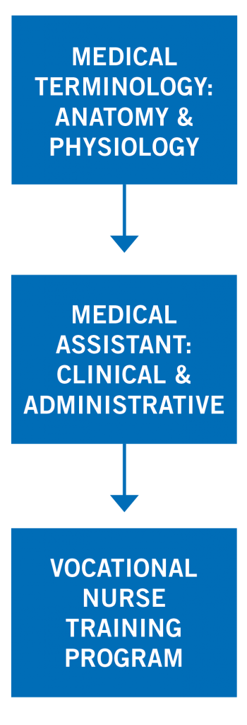 Medical Assistant Training Program Pathway Map